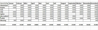 Schrotthandel Hagen Datenanalyse