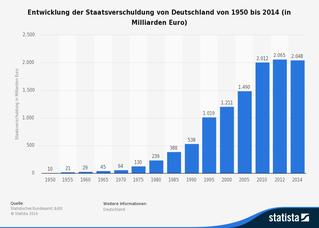 freaky finance, Statista, Balkendiagramm, Staatsverschuldung Deutschland, 1959 - 2015