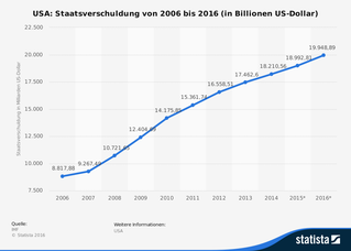 freaky finance, Statista, Staatsverschuldung USA, 2006 - 20016