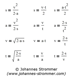 Formeln zur Berechnung von Bremsweg, Beschleunigung, (Anfangs-)Geschwindigkeit und Zeit; konstante Beschleunigung, Anfangsgeschwindigkeit gleich 0.
