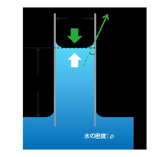粉体接触角測定 ルーカス-ウォッシュバーン(Lucas-Washburn)の式図1