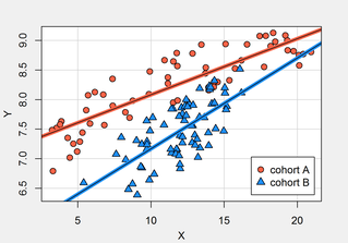 R Scatterplot bzw Streudiagramm - Lineare Regression R