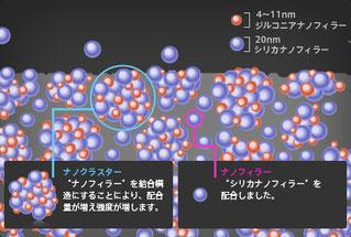 フィラーサイズが4~20nmと超微粒子のため、摩耗により 削り取られるサイズもナノメーターサイズに留まります