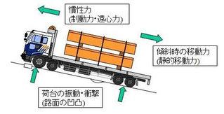 慣性力 荷台の振動・衝撃力 移動力 交通安全 事故防止 安全運転管理 運行管理 教育資料 ドライバー教育 運転管理