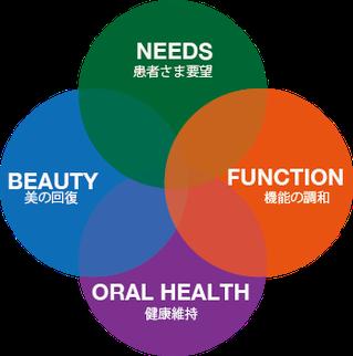 患者様要望と歯と口腔内の健康維持、美しさの回復、機能の調和