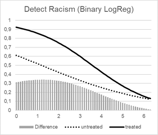Figure 4: DOR, treated, untreated, difference in log-odds ratios