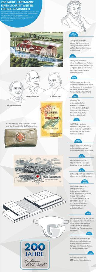 Historie der Hartmann Gruppe, Quelle: Unternehmen