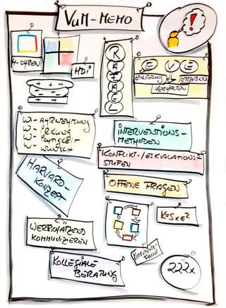 Grafische Darstellung VuM - Memo, Workshop und Seminare Teamcoaching