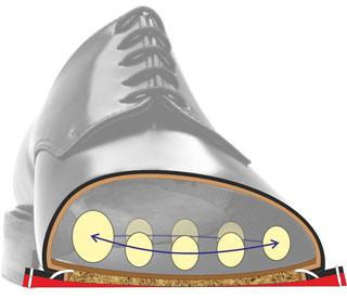 Querschnitt durch neuen Schuh. Sohle mit gleicher Stärke, ebene Auftrittsfläche