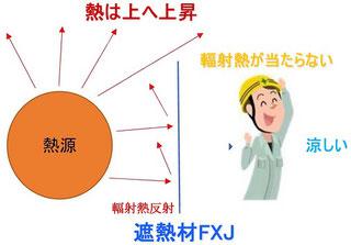遮熱材FXJの設置イメージ