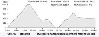 Rossfeld - Duernberg
