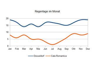 Regentage - Mallorca vs. Deutschland