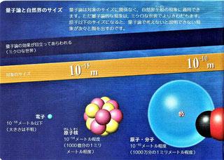 量子論と自然界のサイズ