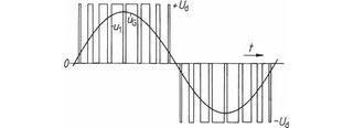Variation der Dauer der rechteckigen Einzelimpulse der Zwischenspannung, um näherungsweise eine Sinus-Schwingung als Ausgangsspannung zu erhalten.