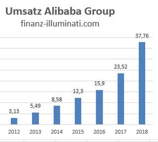 Alibaba Group Holding Ltd Aktie: Umsatz Entwicklung