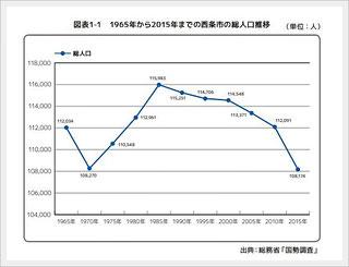 1965年~2015年までの総人口推移【西条市】