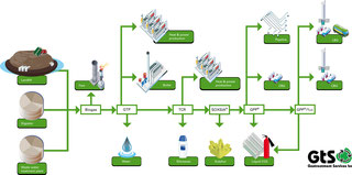 Lifecycle biogas