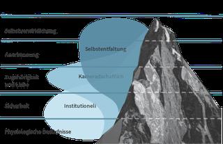 Mount Maslow, Bedürfnisse, Institutional, Kameradschaftlich, Selbstentfaltung, Selbstverwirklichung, Glück