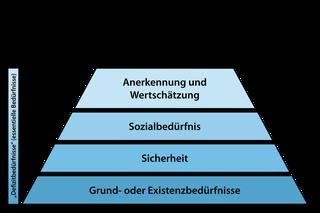 Bedüfrnispyramide Maslow, Selbstverwirklichung, Entwicklung, Zufriedenheit