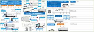 トラック用 認識度調査表