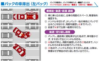 「バック事故」実技講習ノートより  左バック出の車両誘導内容