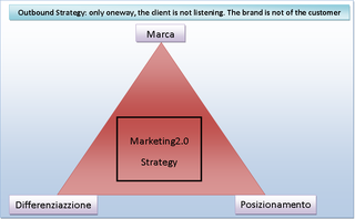 strategia verticale: outboud strategy
