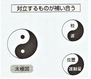 対立するものが補い合う(太極図)