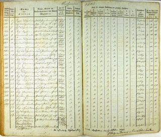 """Lotzdorfer Schulregister 1842. Eine vollst. Seite mit Bewertungen und Einträgen zu """"Gemüthsart und sittlichem Verhalten"""""""
