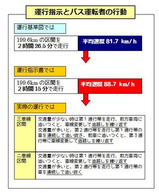 貸切バスの東名阪追突事故