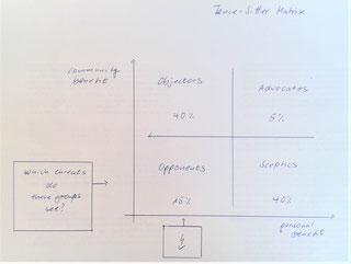 "Fence-Stitter Matrix [translated from Weßel 2017, ""Werkzeuge"", p. 43]"