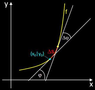 zum Begriff Krümmung eines Funktionsgraphen