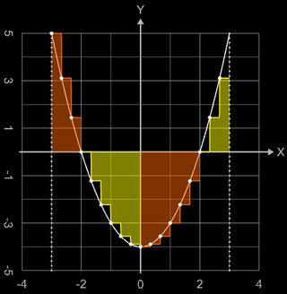 Linke Riemannsumme - Über- und Unterschreitung der echten Fläche