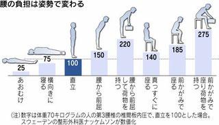 かぶらぎ整骨院・整体院ブログ 姿勢と腰への負担のグラフ