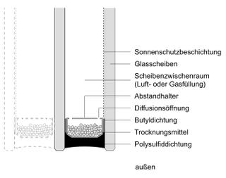 ISO - Aufbau