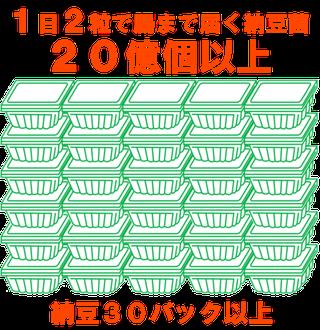 1日2粒で腸まで届く納豆菌10億個以上(納豆20パック分以上)