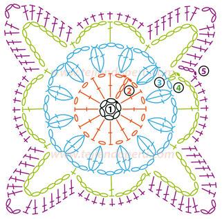 Cómo tejer un cuadrado círculo de piñas a crochet