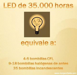 ahorro energético - electricidad - kilovatios - luces - www.AorganiZarte.com