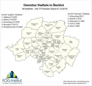 Stadtteile Chemnitz