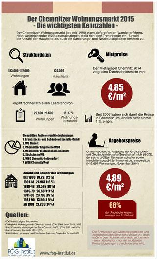 Wohnungsmarkt Chemnitz - Übersicht