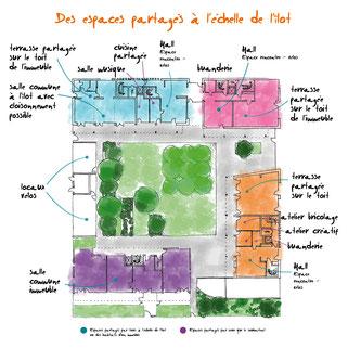 Les espaces partagés dans le projet d'habitat participatif, écoquartier de la Cartoucherie, Toulouse
