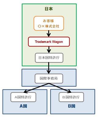 マドプロに基づく国際登録により外国で商標登録する際の流れ