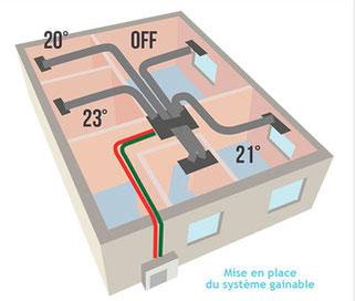 installation-gainable-avignon-ac-fluide