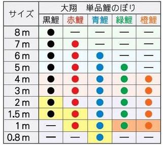 大翔 単品鯉のぼりサイズ表