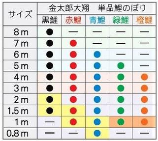 金太郎大翔 単品鯉のぼりサイズ表