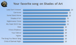 Poll - Shades of Art