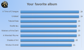 Poll - favorite album
