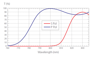 薄膜ポラライザーの透過率