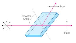 薄膜ポラライザーの原理
