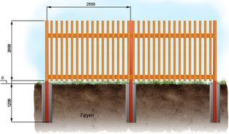 Забор штакетный вертикальный