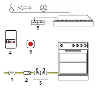 1. Kugelhahn mit TAE, 2. Gasfilter, 3. Doppel-Gas-Magnetventil, 4. Schaltkasten,  5. Not-Austaster, 6. Druckwächter